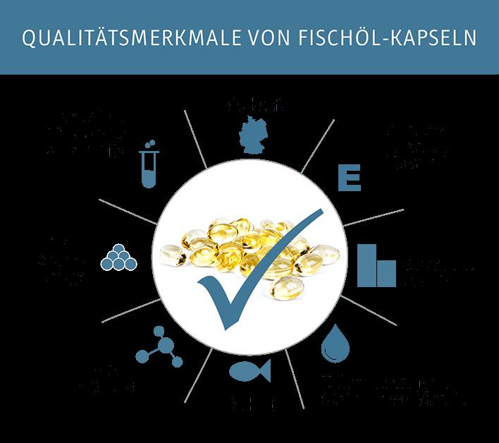 Qualitätsmerkmale von Fischöl-Kapseln