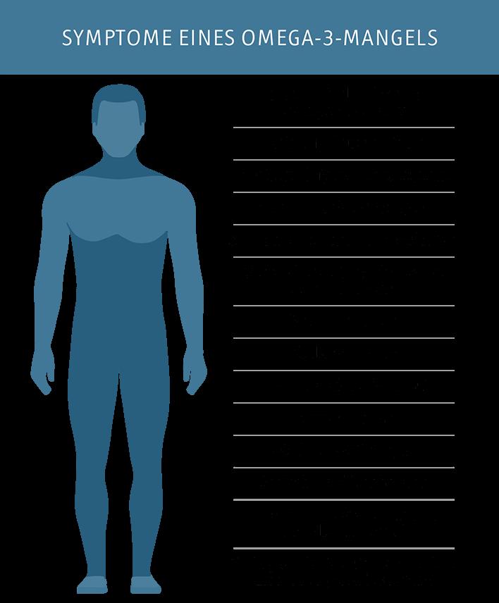Symptome eines Omega-3-Mangels bei Erwachsenen