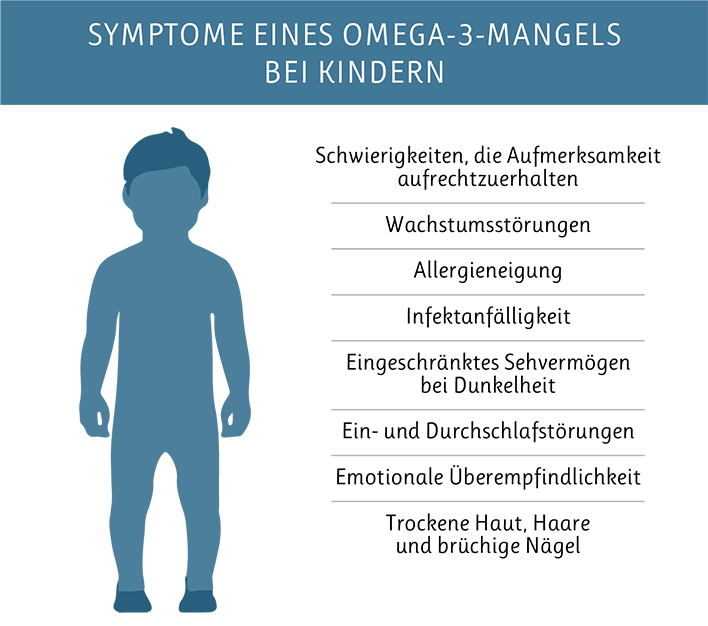 Symptome eines Omega-3-Mangels bei Kindern